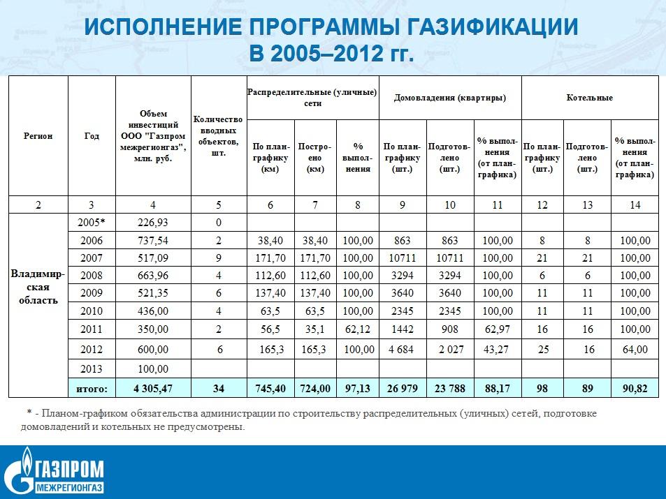 Программа газификации Липецкой области